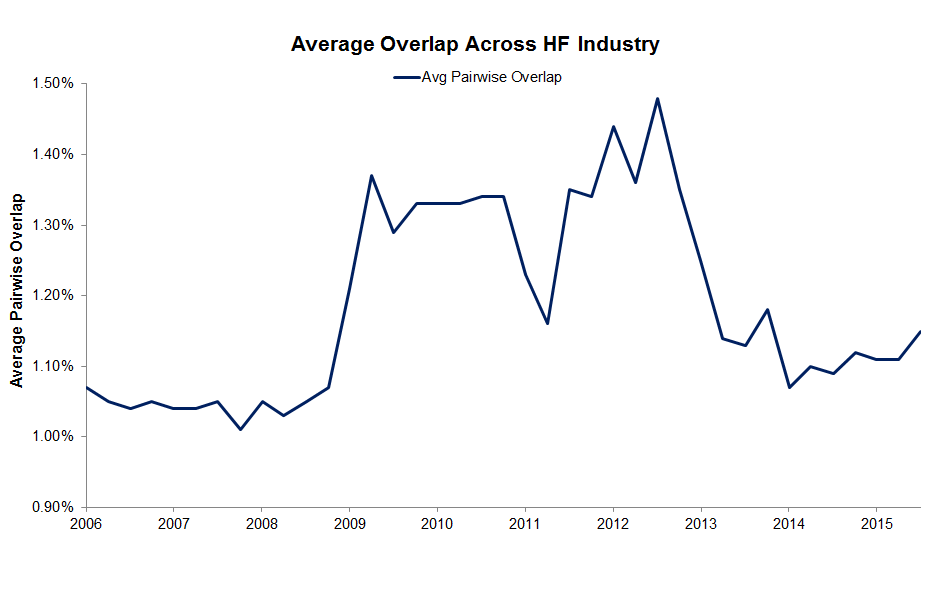 Historic Hedge Fund Industry Overlap